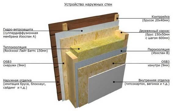 схема устройства пирога пола - Практическая схемотехника.